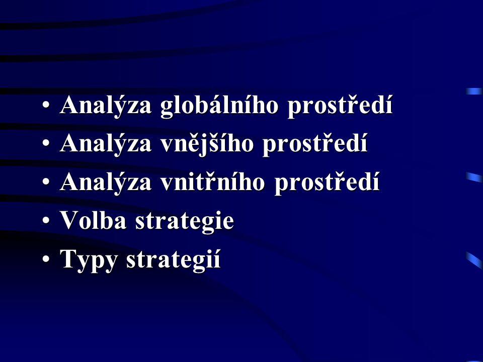 Analýza globálního prostředíAnalýza globálního prostředí Analýza vnějšího prostředíAnalýza vnějšího prostředí Analýza vnitřního prostředíAnalýza vnitř