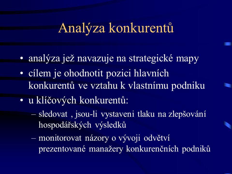 Analýza konkurentů analýza jež navazuje na strategické mapy cílem je ohodnotit pozici hlavních konkurentů ve vztahu k vlastnímu podniku u klíčových ko