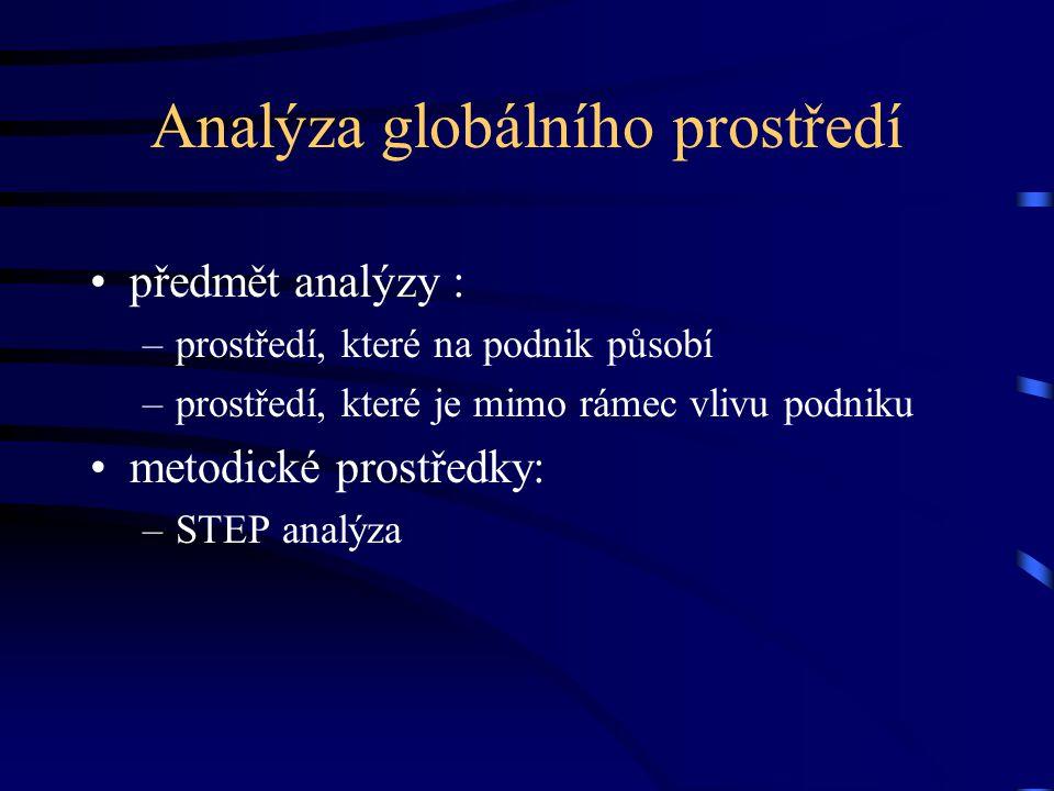 Analýza globálního prostředí předmět analýzy : –prostředí, které na podnik působí –prostředí, které je mimo rámec vlivu podniku metodické prostředky:
