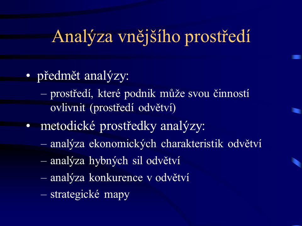 Analýza vnějšího prostředí předmět analýzy: –prostředí, které podnik může svou činností ovlivnit (prostředí odvětví) metodické prostředky analýzy: –an