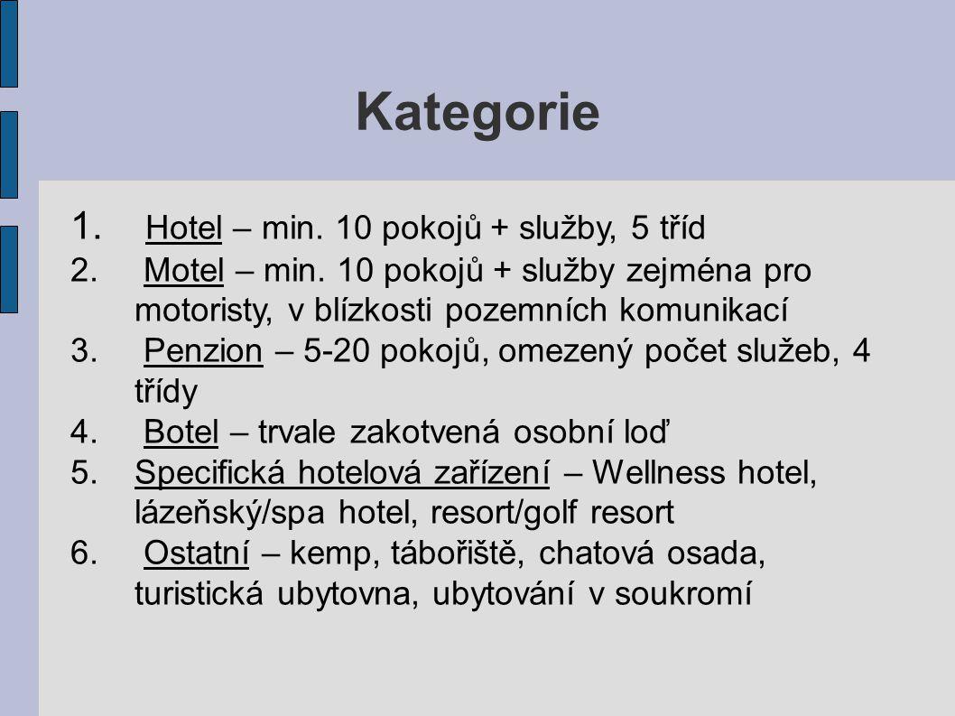 Kategorie 1. Hotel – min. 10 pokojů + služby, 5 tříd 2. Motel – min. 10 pokojů + služby zejména pro motoristy, v blízkosti pozemních komunikací 3. Pen