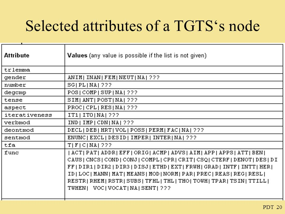 PDT 20 Selected attributes of a TGTS's node