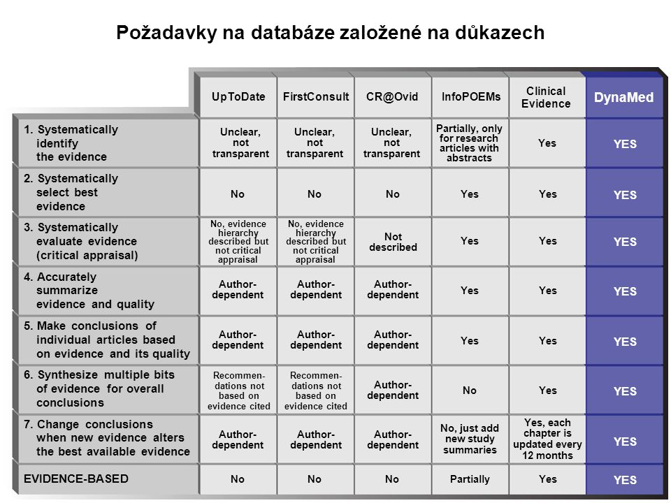 Požadavky na databáze založené na důkazech 1. Systematically identify the evidence 2.