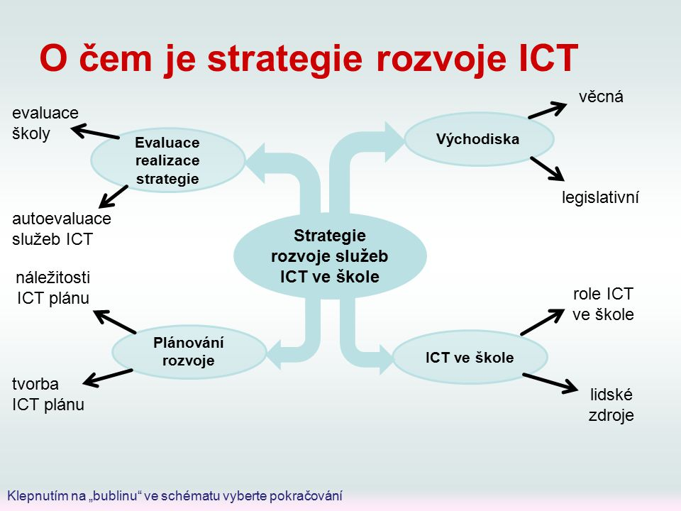 """O čem je strategie rozvoje ICT věcná legislativní Strategie rozvoje služeb ICT ve škole Východiska Evaluace realizace strategie Plánování rozvoje ICT ve škole role ICT ve škole lidské zdroje náležitosti ICT plánu tvorba ICT plánu evaluace školy autoevaluace služeb ICT Klepnutím na """"bublinu ve schématu vyberte pokračování"""
