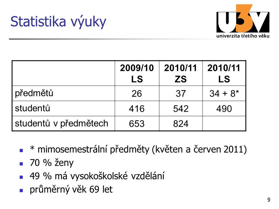 9 Statistika výuky * mimosemestrální předměty (květen a červen 2011) 70 % ženy 49 % má vysokoškolské vzdělání průměrný věk 69 let 2009/10 LS 2010/11 ZS 2010/11 LS předmětů 263734 + 8* studentů 416542490 studentů v předmětech 653824