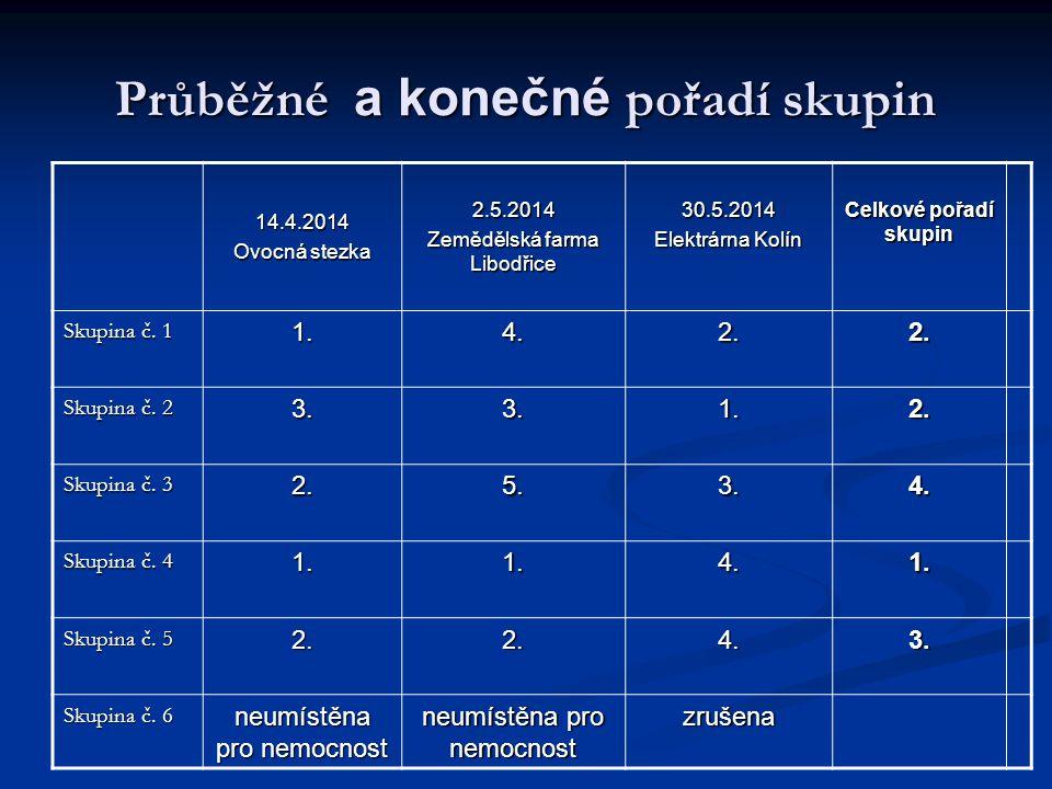 Průběžné a konečné pořadí skupin 14.4.2014 Ovocná stezka 2.5.2014 Zemědělská farma Libodřice 30.5.2014 Elektrárna Kolín Celkové pořadí skupin Skupina