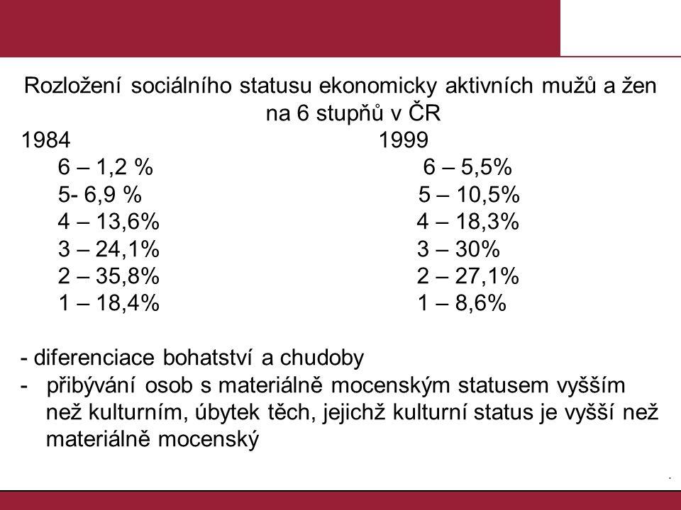 3.3. Rozložení sociálního statusu ekonomicky aktivních mužů a žen na 6 stupňů v ČR 1984 1999 6 – 1,2 % 6 – 5,5% 5- 6,9 % 5 – 10,5% 4 – 13,6% 4 – 18,3%