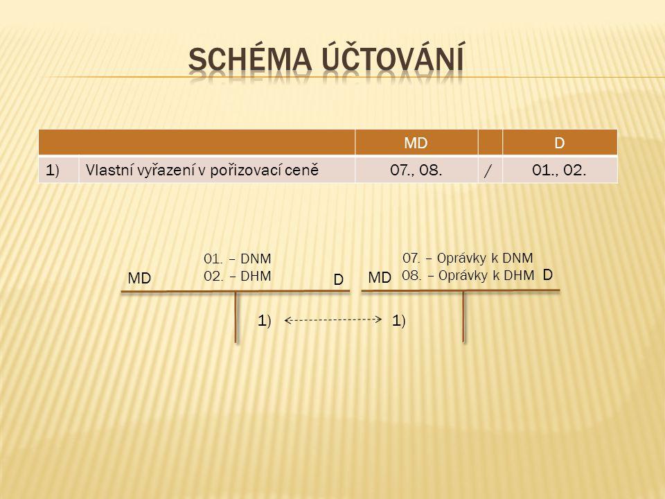MD D 01. – DNM 02. – DHM 1) MDD 1)Vlastní vyřazení v pořizovací ceně07., 08./01., 02.