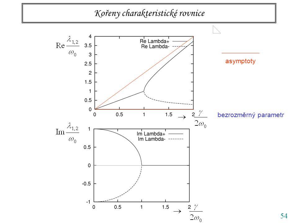54 Kořeny charakteristické rovnice bezrozměrný parametr asymptoty