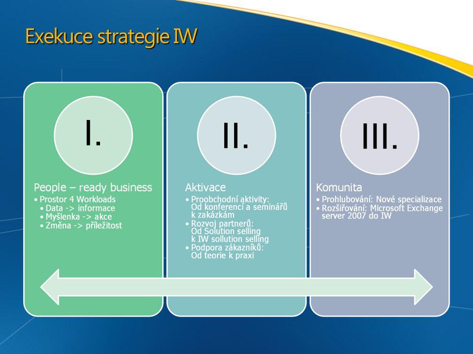 Exekuce strategie IW I. II. III.