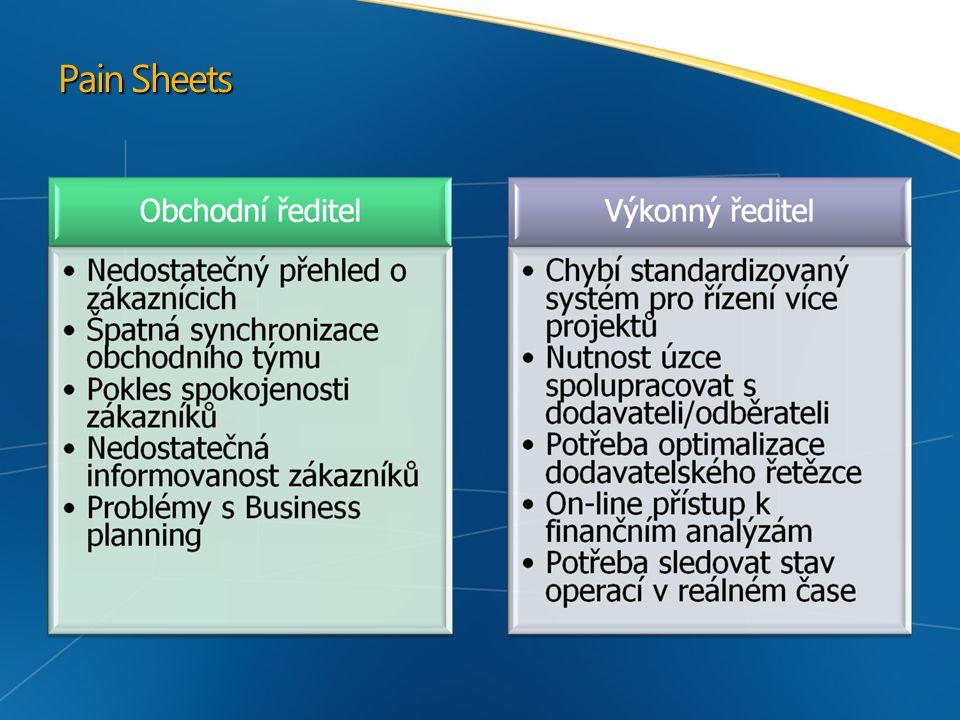 Pain Sheets