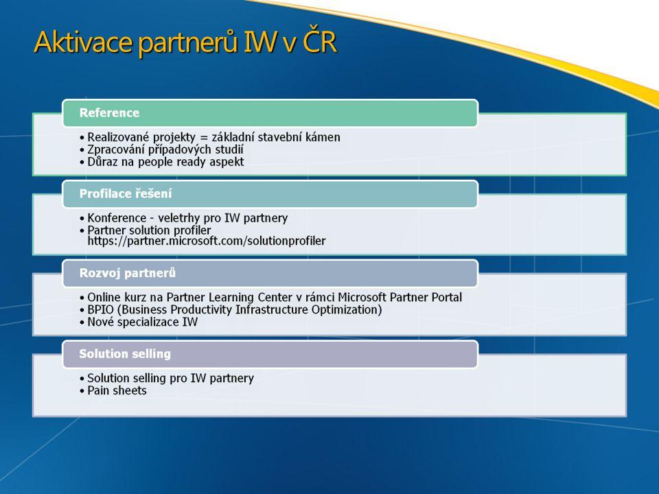 Aktivace partnerů IW v ČR
