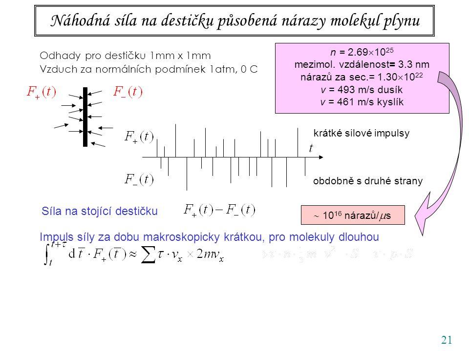 21 Náhodná síla na destičku působená nárazy molekul plynu Odhady pro destičku 1mm x 1mm Vzduch za normálních podmínek 1atm, 0 C obdobně s druhé strany krátké silové impulsy Síla na stojící destičku Impuls síly za dobu makroskopicky krátkou, pro molekuly dlouhou n = 2.69  10 25 mezimol.