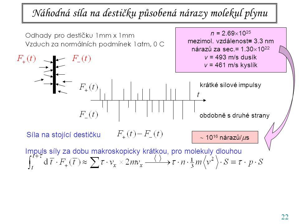 22 Náhodná síla na destičku působená nárazy molekul plynu Odhady pro destičku 1mm x 1mm Vzduch za normálních podmínek 1atm, 0 C obdobně s druhé strany krátké silové impulsy Síla na stojící destičku n = 2.69  10 25 mezimol.