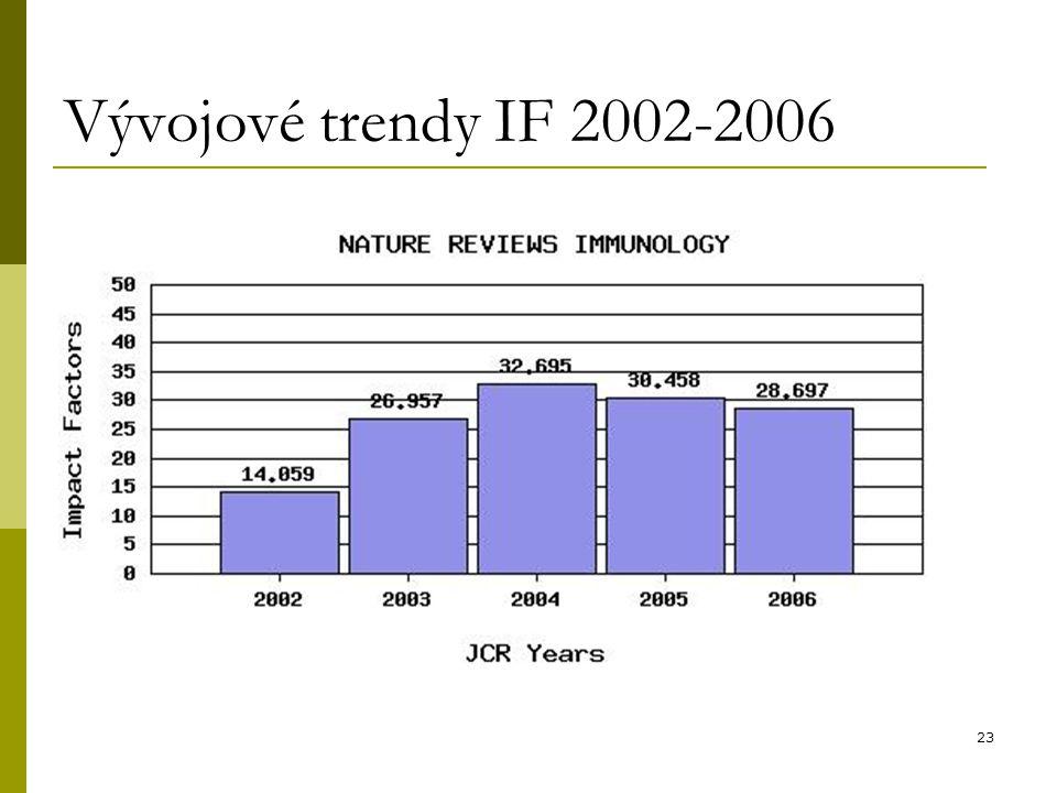 23 Vývojové trendy IF 2002-2006
