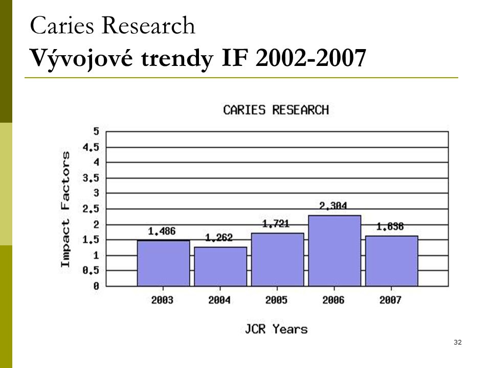 32 Caries Research Vývojové trendy IF 2002-2007
