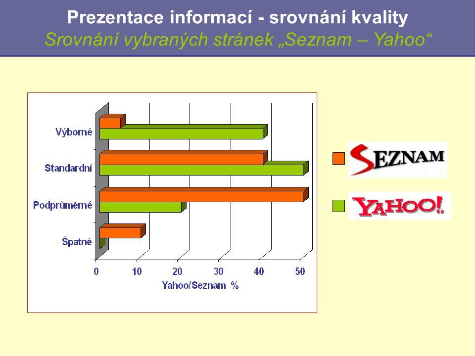 """Prezentace informací - srovnání kvality Srovnání vybraných stránek """"Seznam – Yahoo"""""""