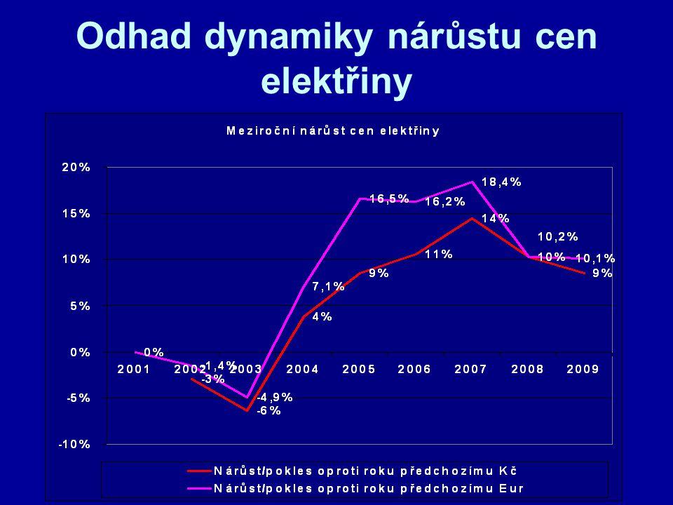 Odhad dynamiky nárůstu cen elektřiny