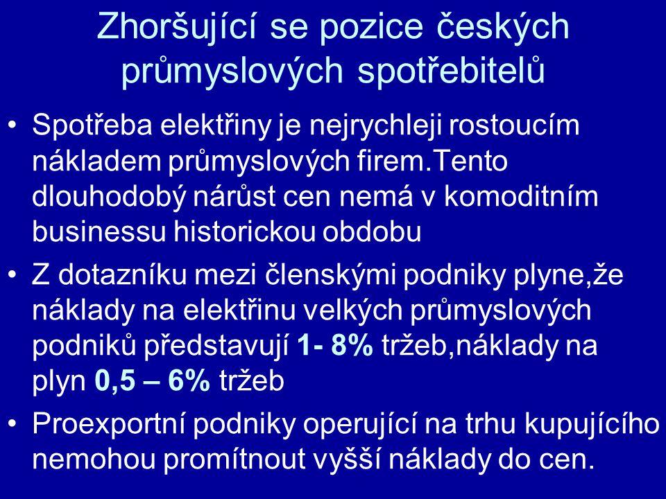Zhoršující se pozice českých průmyslových spotřebitelů Spotřeba elektřiny je nejrychleji rostoucím nákladem průmyslových firem.Tento dlouhodobý nárůst cen nemá v komoditním businessu historickou obdobu Z dotazníku mezi členskými podniky plyne,že náklady na elektřinu velkých průmyslových podniků představují 1- 8% tržeb,náklady na plyn 0,5 – 6% tržeb Proexportní podniky operující na trhu kupujícího nemohou promítnout vyšší náklady do cen.