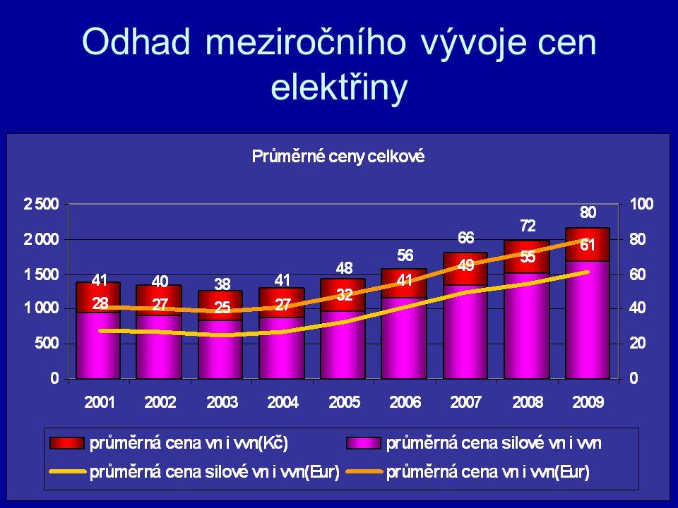 Odhad meziročního vývoje cen elektřiny