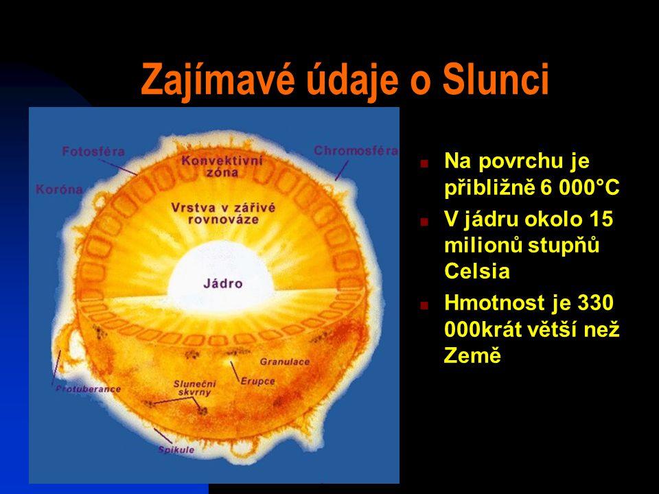 Zajímavé údaje o Slunci Na povrchu je přibližně 6 000°C V jádru okolo 15 milionů stupňů Celsia Hmotnost je 330 000krát větší než Země