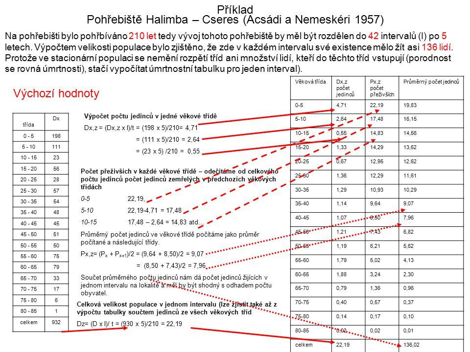 Příklad Pohřebiště Halimba – Cseres (Acsádi a Nemeskéri 1957) Na pohřebišti bylo pohřbíváno 210 let tedy vývoj tohoto pohřebiště by měl být rozdělen d