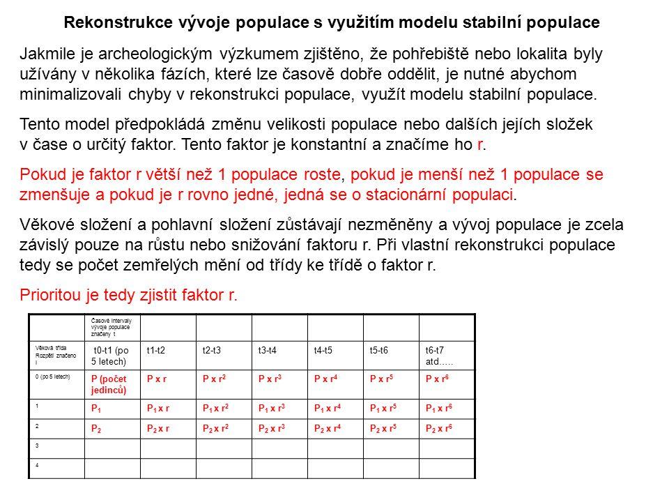 Rekonstrukce vývoje populace s využitím modelu stabilní populace Jakmile je archeologickým výzkumem zjištěno, že pohřebiště nebo lokalita byly užívány