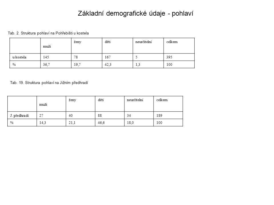 Základní demografické údaje - pohlaví Tab. 2. Struktura pohlaví na Pohřebišti u kostela muži ženydětineurčitelnícelkem u kostela145781675395 %36,719,7