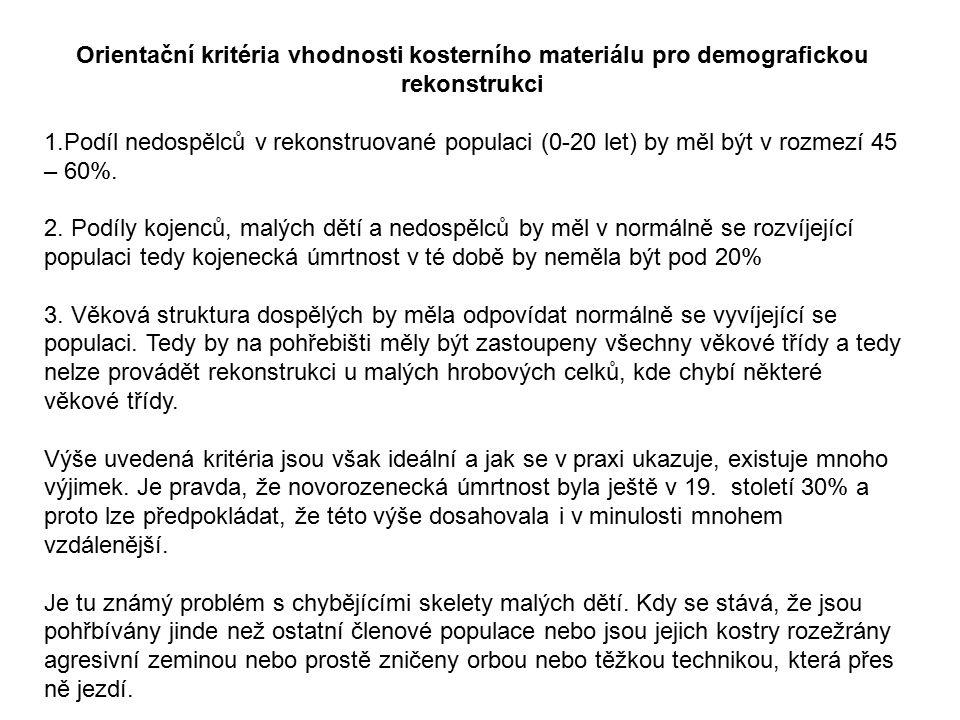 Orientační kritéria vhodnosti kosterního materiálu pro demografickou rekonstrukci 1.Podíl nedospělců v rekonstruované populaci (0-20 let) by měl být v