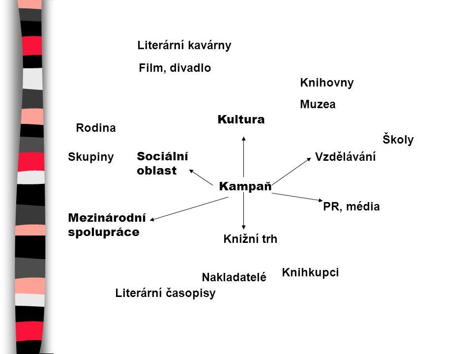 PROČ KAMPAŇ Využití propagačního prostoru nakladatelský a knihkupecký sektor, Svět knihy Praha, Svět knihy dětem Spolupráce a partnerství při nedostatku financí – efektivní nástroj vzájemné podpory a propagace Spolupráce se zahraničím - inspirace