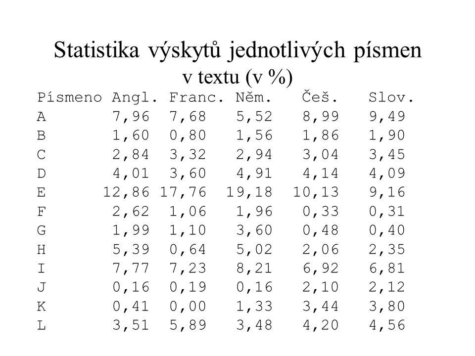Statistika výskytů jednotlivých písmen v textu (v %) Písmeno Angl. Franc. Něm. Češ. Slov. A 7,96 7,68 5,52 8,99 9,49 B 1,60 0,80 1,56 1,86 1,90 C 2,84
