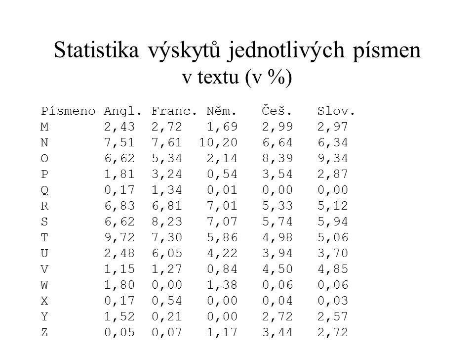 Statistika výskytů jednotlivých písmen v textu (v %) Písmeno Angl. Franc. Něm. Češ. Slov. M 2,43 2,72 1,69 2,99 2,97 N 7,51 7,61 10,20 6,64 6,34 O 6,6