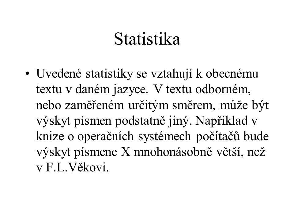 Statistika Uvedené statistiky se vztahují k obecnému textu v daném jazyce. V textu odborném, nebo zaměřeném určitým směrem, může být výskyt písmen pod