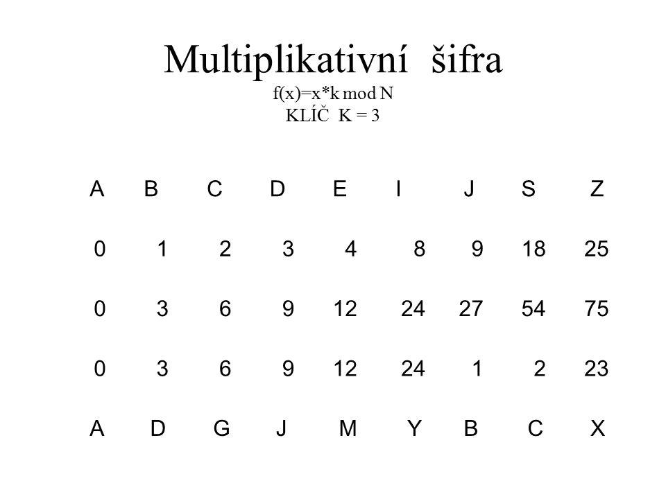 Multiplikativní šifra f(x)=x*k mod N KLÍČ K = 3 A B C D E I J S Z 01234891825 03691224275475 036912241223 A D G J M Y B C X