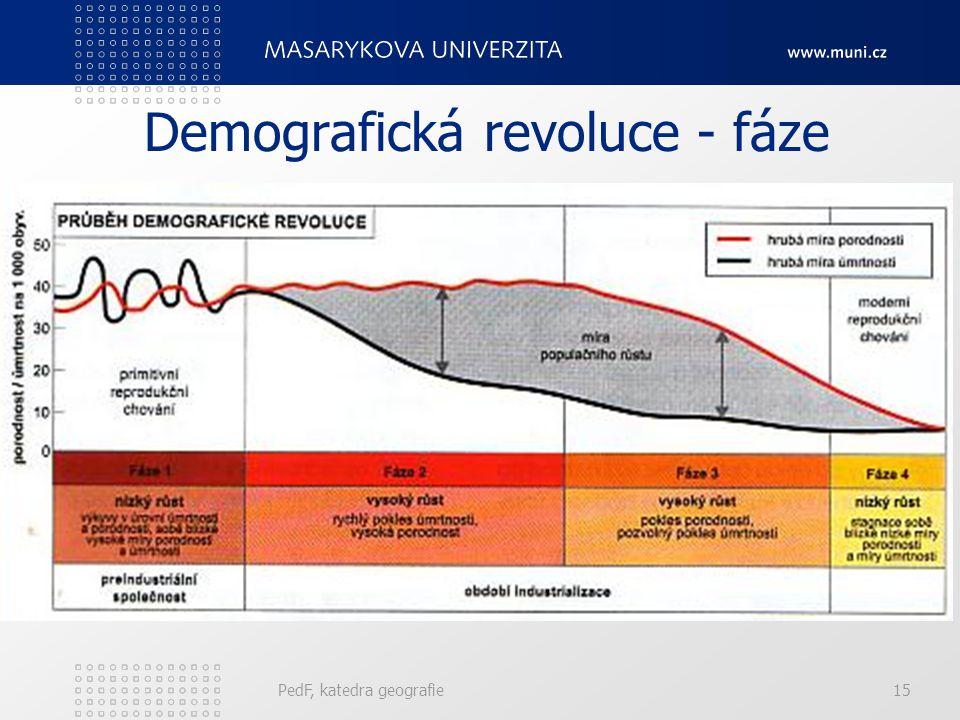 PedF, katedra geografie15 Demografická revoluce - fáze