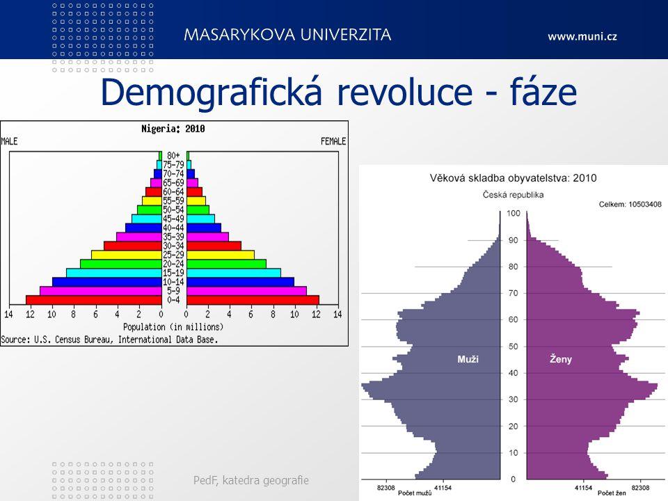 PedF, katedra geografie17 Demografická revoluce - fáze