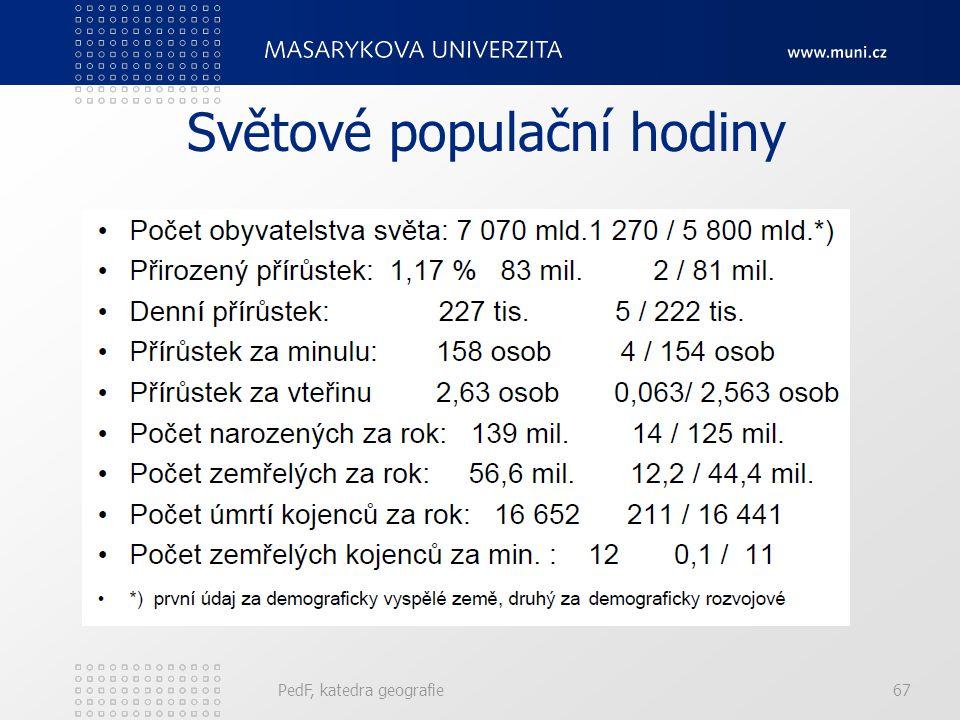 PedF, katedra geografie67 Světové populační hodiny