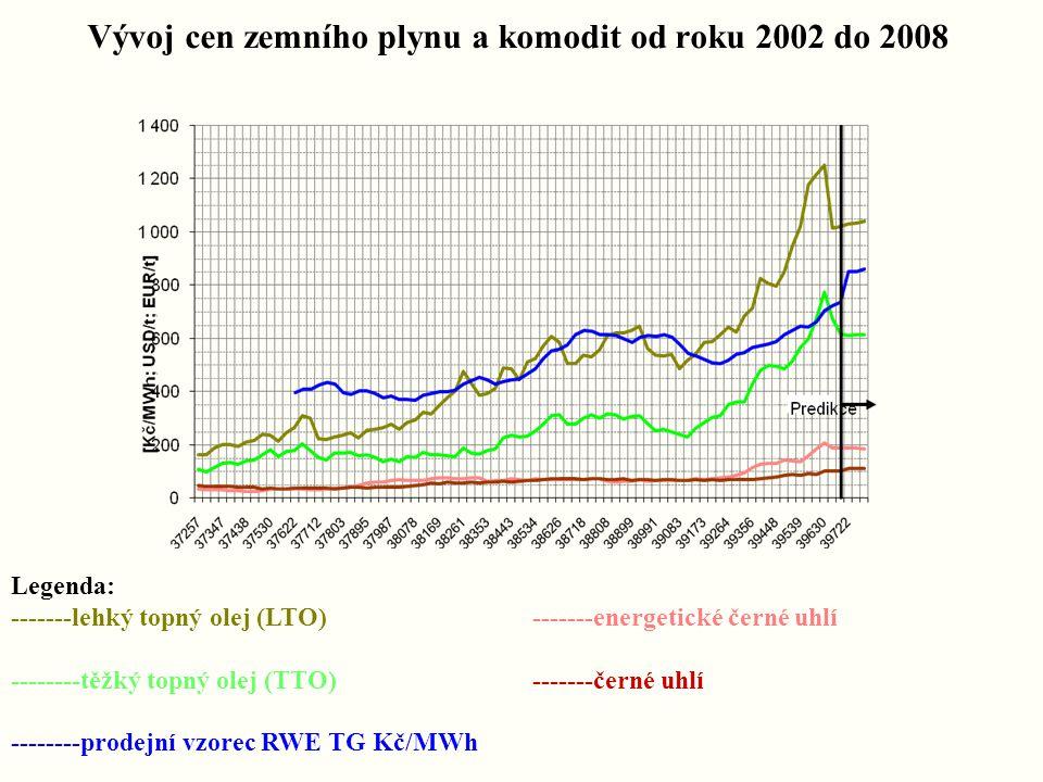 Vývoj cen zemního plynu a komodit od roku 2002 do 2008 Legenda: -------lehký topný olej (LTO)-------energetické černé uhlí --------těžký topný olej (TTO)-------černé uhlí --------prodejní vzorec RWE TG Kč/MWh