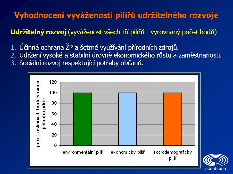 Vyhodnocení vyváženosti pilířů udržitelného rozvoje Udržitelný rozvoj (vyváženost všech tří pilířů - vyrovnaný počet bodů) 1.Účinná ochrana ŽP a šetrn