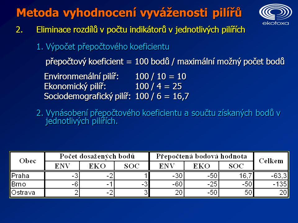 Metoda vyhodnocení vyváženosti pilířů 2. Eliminace rozdílů v počtu indikátorů v jednotlivých pilířích 1. Výpočet přepočtového koeficientu přepočtový k