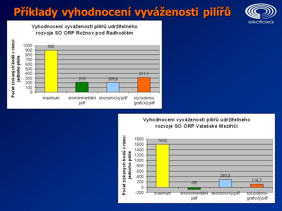 Příklady vyhodnocení vyváženosti pilířů