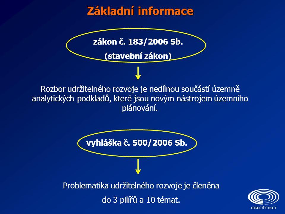 Základní informace zákon č. 183/2006 Sb. (stavební zákon) Rozbor udržitelného rozvoje je nedílnou součástí územně analytických podkladů, které jsou no