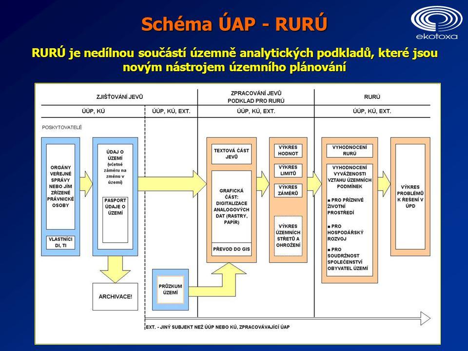 Schéma ÚAP - RURÚ RURÚ je nedílnou součástí územně analytických podkladů, které jsou novým nástrojem územního plánování
