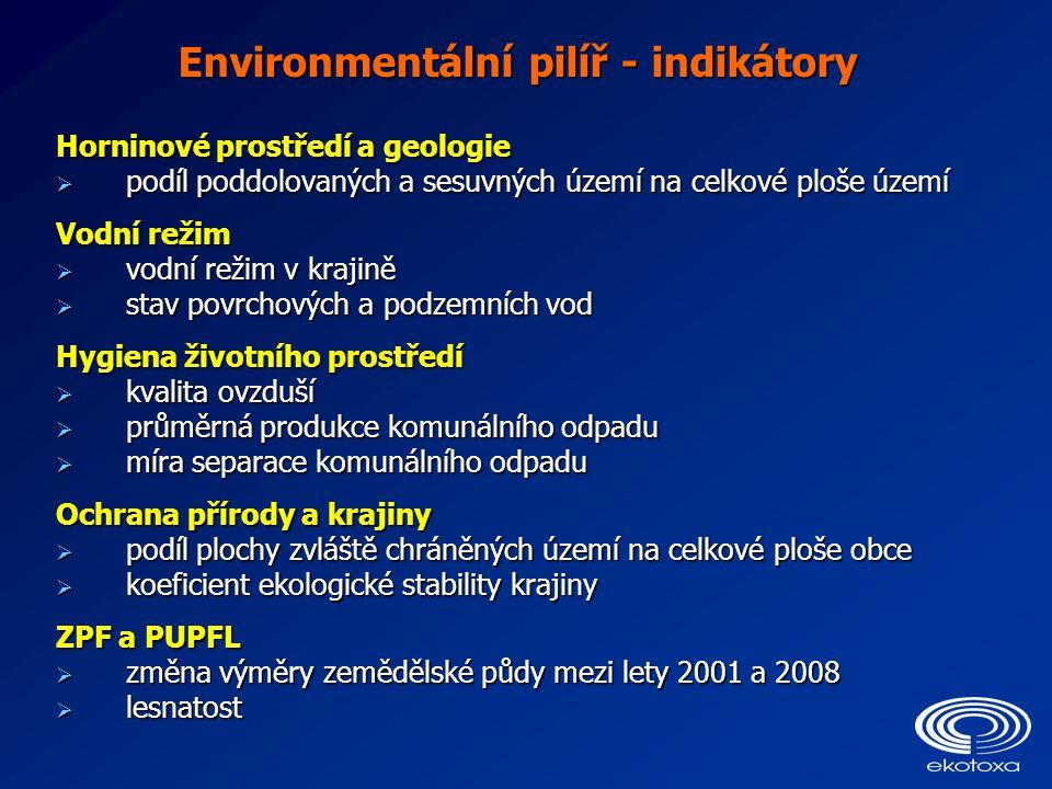Environmentální pilíř - indikátory Horninové prostředí a geologie  podíl poddolovaných a sesuvných území na celkové ploše území Vodní režim  vodní r