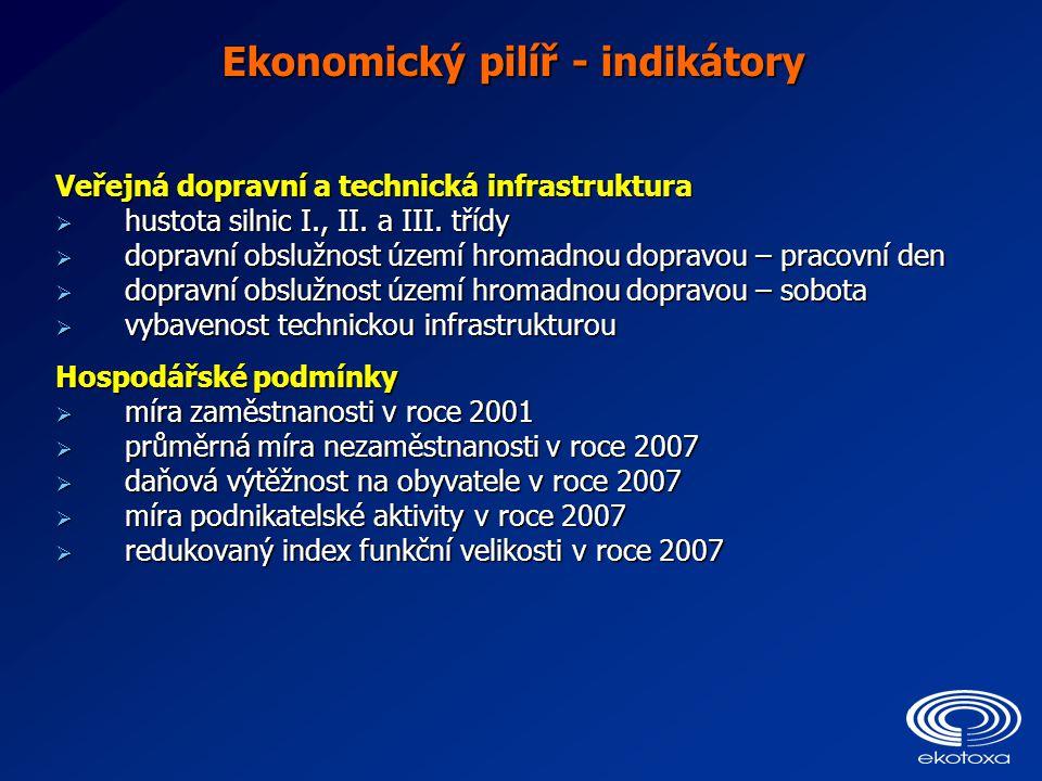 Ekonomický pilíř - indikátory Veřejná dopravní a technická infrastruktura  hustota silnic I., II. a III. třídy  dopravní obslužnost území hromadnou