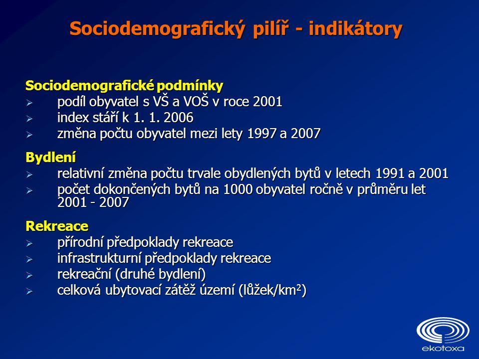 Sociodemografický pilíř - indikátory Sociodemografické podmínky  podíl obyvatel s VŠ a VOŠ v roce 2001  index stáří k 1. 1. 2006  změna počtu obyva