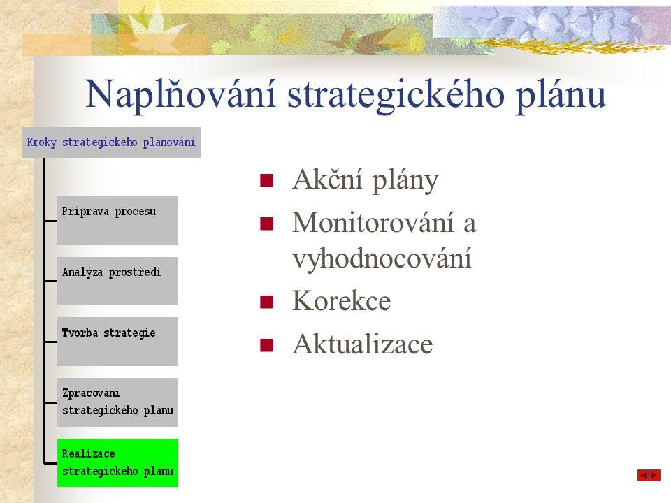 Naplňování strategického plánu Akční plány Monitorování a vyhodnocování Korekce Aktualizace