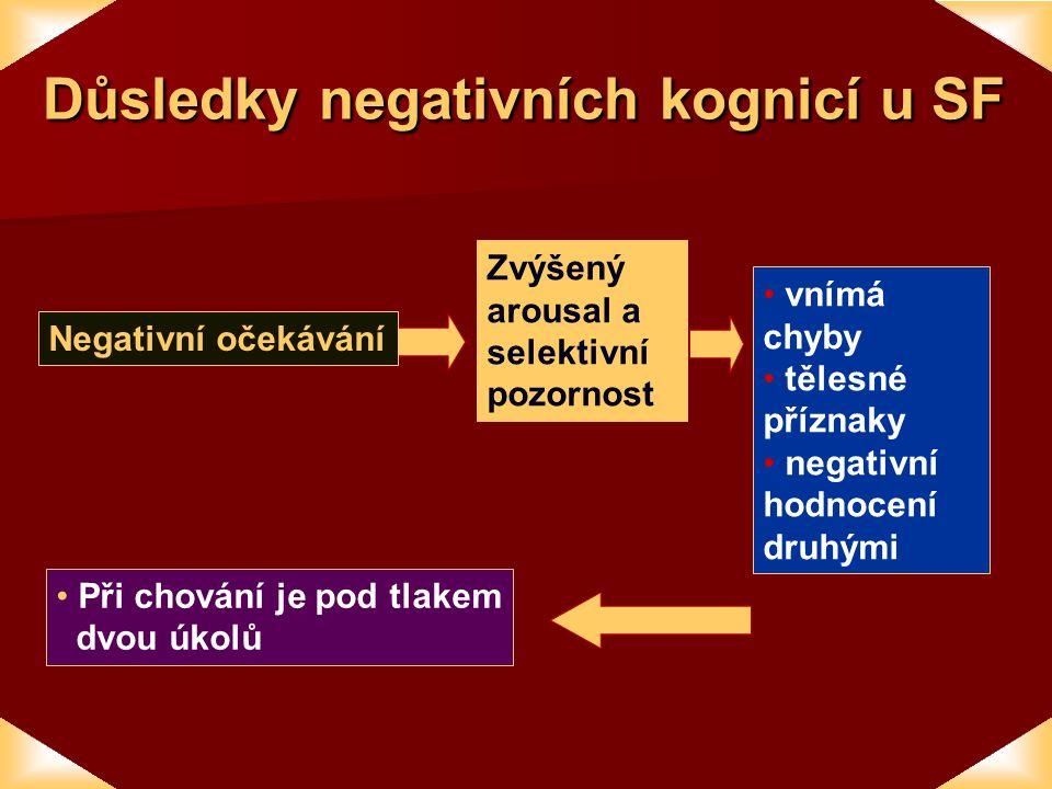 Důsledky negativních kognicí u SF Negativní očekávání vnímá chyby tělesné příznaky negativní hodnocení druhými Při chování je pod tlakem dvou úkolů Zvýšený arousal a selektivní pozornost