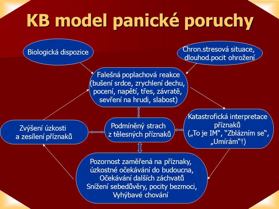 """KB model panické poruchy Falešná poplachová reakce (bušení srdce, zrychlení dechu, pocení, napětí, třes, závratě, sevření na hrudi, slabost) Zvýšení úzkosti a zesílení příznaků Podmíněný strach z tělesných příznaků Katastrofická interpretace příznaků (""""To je IM , Zblázním se , """"Umírám !) Pozornost zaměřená na příznaky, úzkostné očekávání do budoucna, Očekávání dalších záchvatů Snížení sebedůvěry, pocity bezmoci, Vyhýbavé chování Biologická dispozice Chron.stresová situace, dlouhod.pocit ohrožení"""