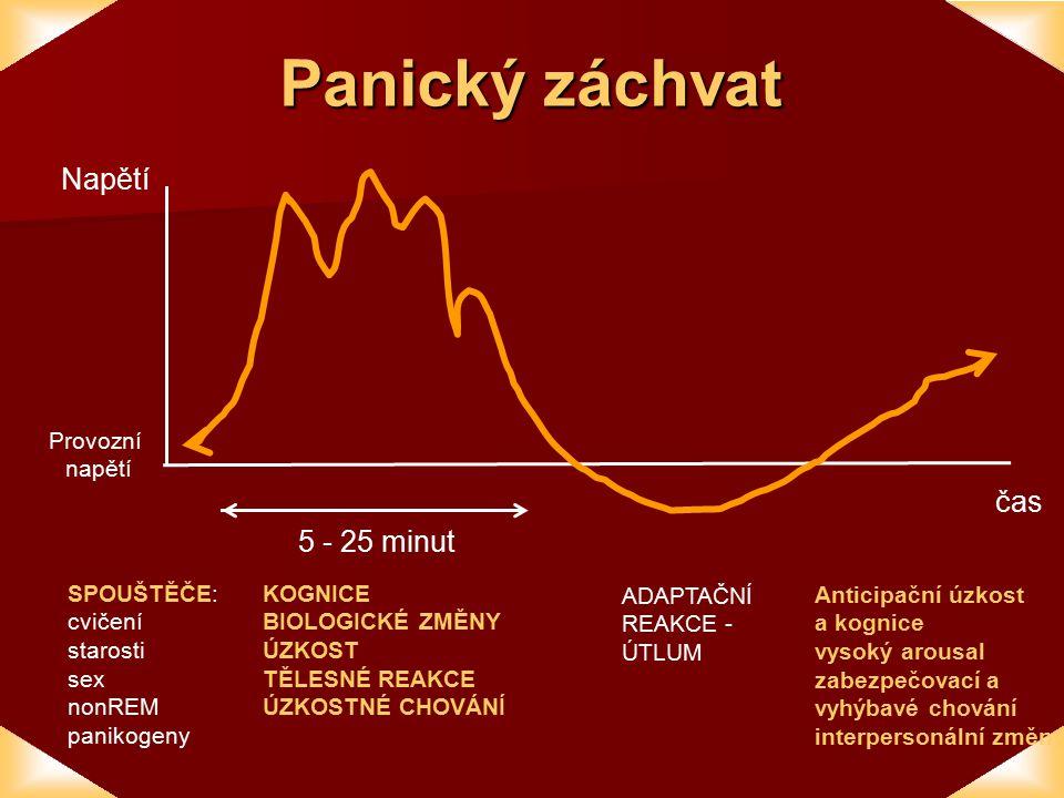 Panický záchvat Napětí čas 5 - 25 minut Provozní napětí SPOUŠTĚČE: cvičení starosti sex nonREM panikogeny KOGNICE BIOLOGICKÉ ZMĚNY ÚZKOST TĚLESNÉ REAKCE ÚZKOSTNÉ CHOVÁNÍ ADAPTAČNÍ REAKCE - ÚTLUM Anticipační úzkost a kognice vysoký arousal zabezpečovací a vyhýbavé chování interpersonální změny